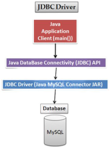 Installing the JDBC driver (UNIX and Linux)